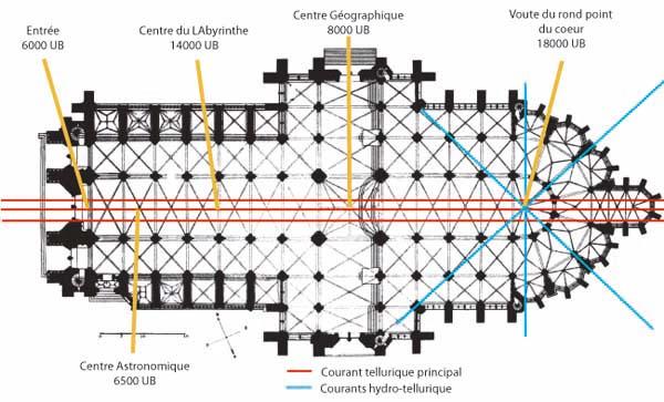 Diagramme des courants telluriques